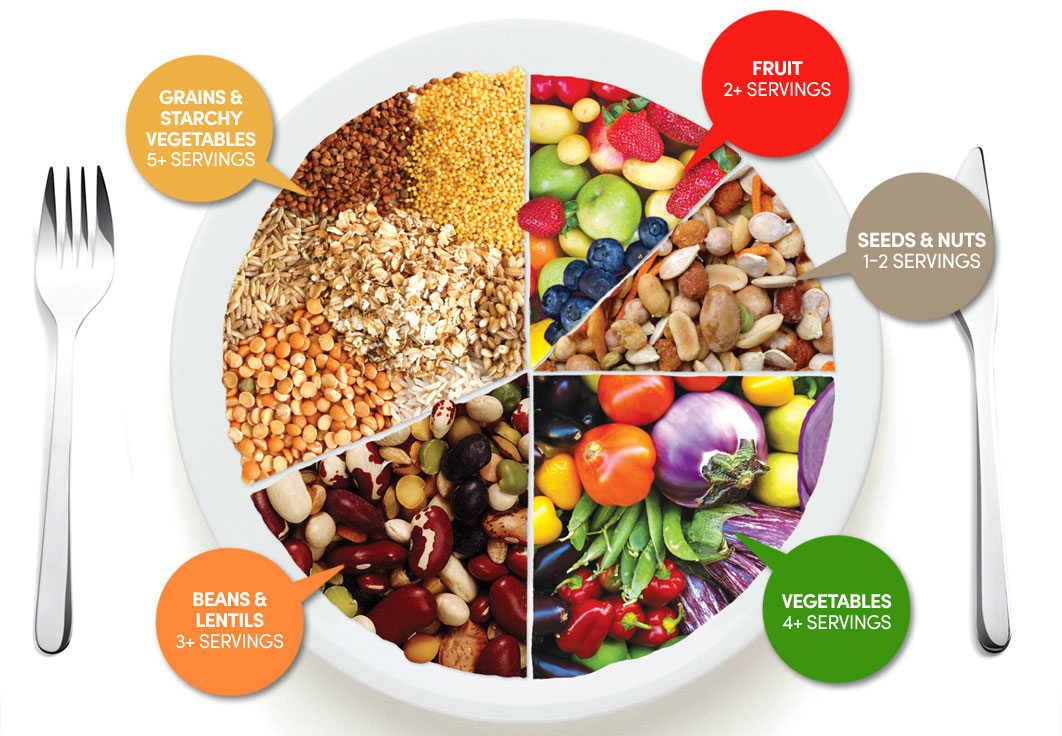 Grønnsaker, belgvekster (bønner, linser, kikerter, erter og eventuelt soyaprodukter), frukt, bær, fullkornsprodukter, nøtter og kjerner er viktige matvaregrupper i plantebasert kosthold.