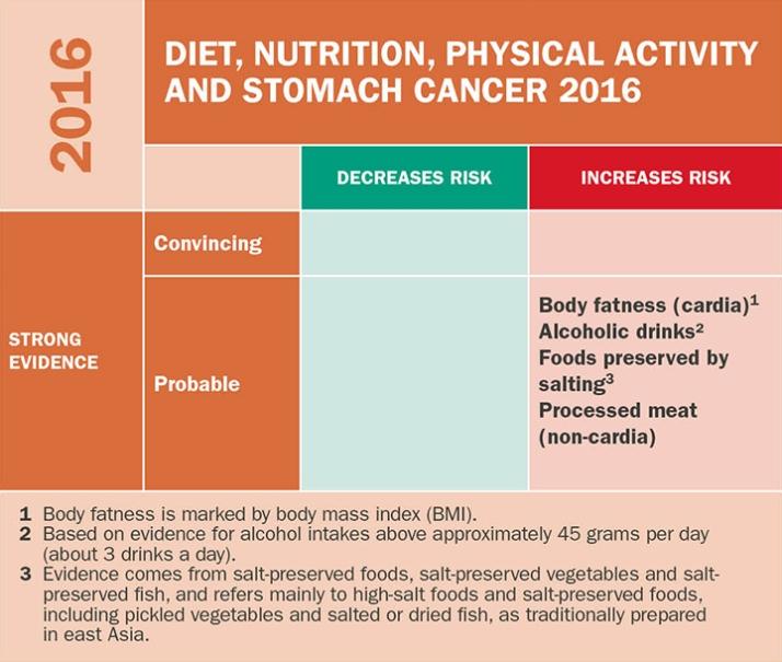 WCRF - rapport om kosthold og kreft